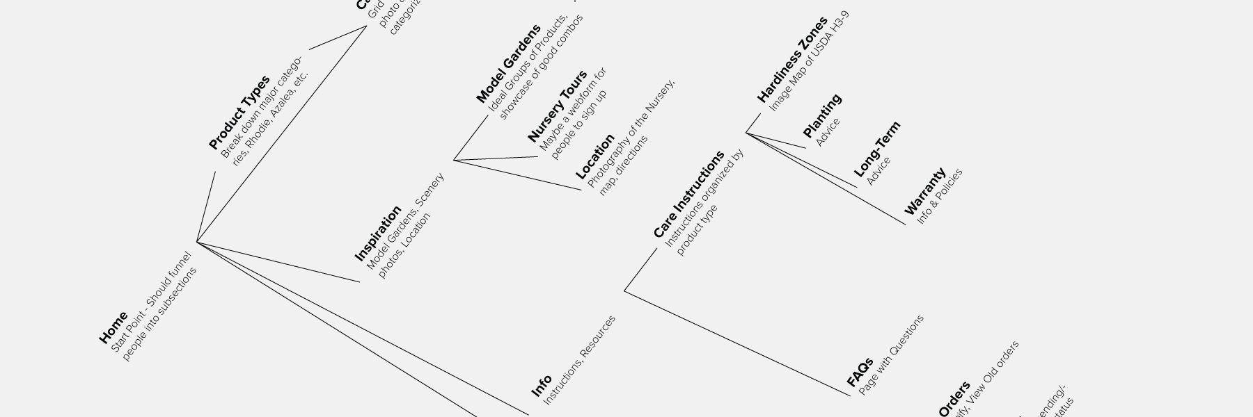 Site Map displaying Research and site organization for Singing Tree Gardens